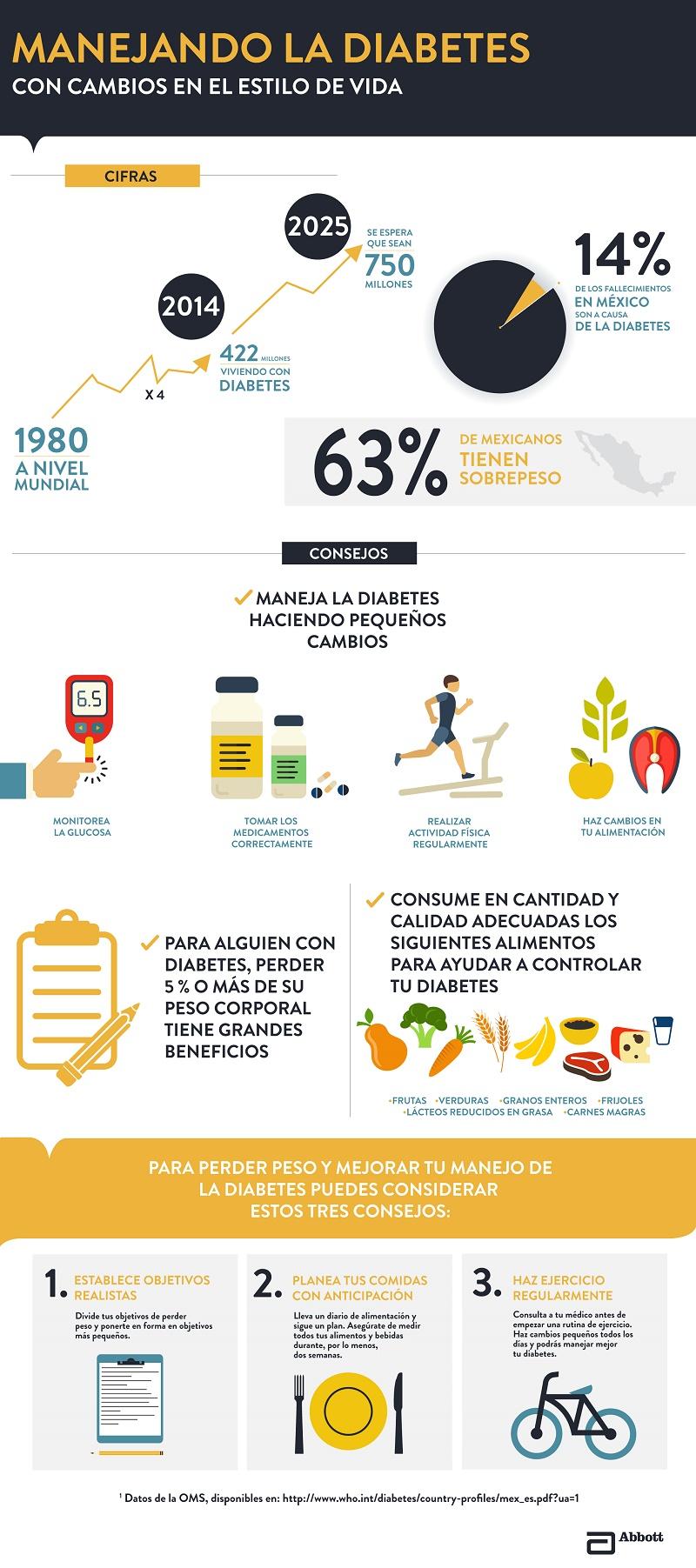 infografia-control-de-la-diabetes